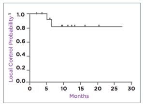 Local control rates following brachytherapy implants for recurrent implants.